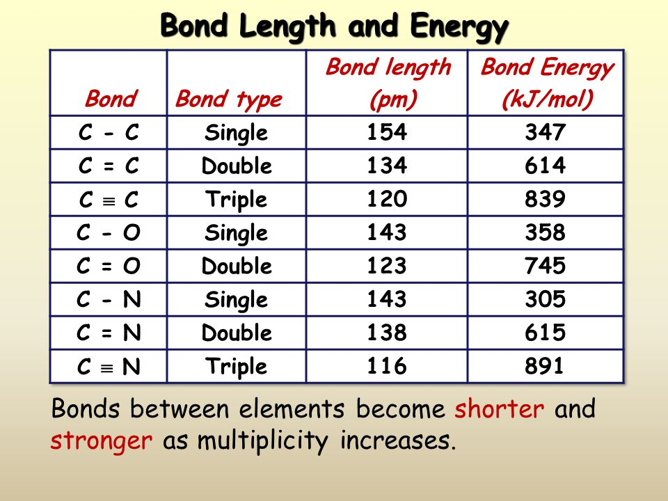 Covalent Bonding Forces  Electron – electron repulsive forces  Proton – proton repulsive forces  Electron – proton attractive forces