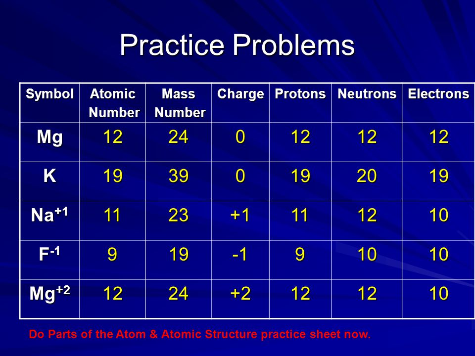 Practice Problems SymbolAtomic Number NumberMass ChargeProtonsNeutronsElectrons Mg12240121212 K19390192019 Na +1 1123+1111210 F -1 91991010 Mg +2 1224