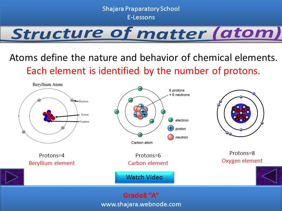 Grade8 A www.shajara.webnode.com Grade8 A www.shajara.webnode.com Shajara Praparatory School E-Lessons Shajara Praparatory School E-Lessons Atoms define the nature and behavior of chemical elements.