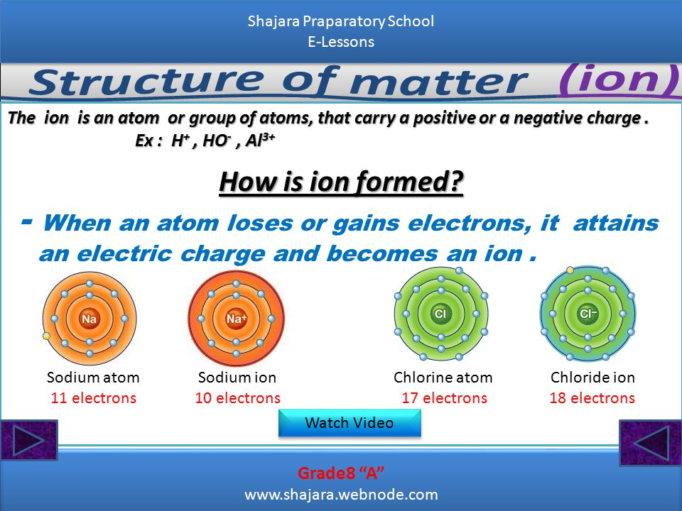 Grade8 A www.shajara.webnode.com Grade8 A www.shajara.webnode.com Shajara Praparatory School E-Lessons Shajara Praparatory School E-Lessons The ion is an atom or group of atoms, that carry a positive or a negative charge.