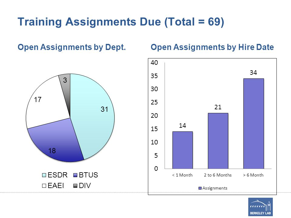 Training Assignments Due (Total = 69) Open Assignments by Dept.Open Assignments by Hire Date