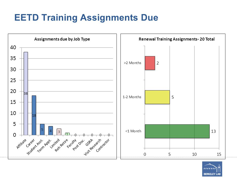 EETD Training Assignments Due