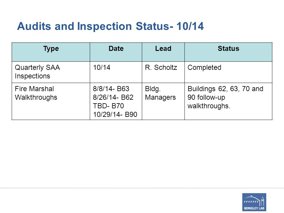 Audits and Inspection Status- 10/14 TypeDateLeadStatus Quarterly SAA Inspections 10/14R. ScholtzCompleted Fire Marshal Walkthroughs 8/8/14- B63 8/26/1