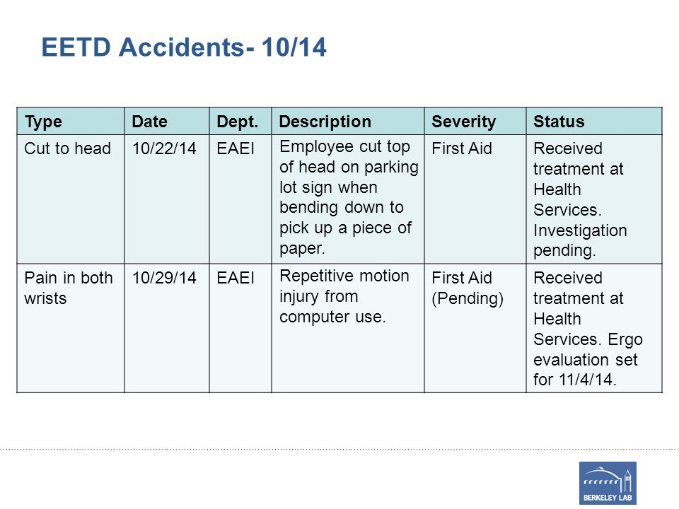 EETD Accidents- 10/14 TypeDateDept.DescriptionSeverityStatus Cut to head10/22/14EAEI Employee cut top of head on parking lot sign when bending down to