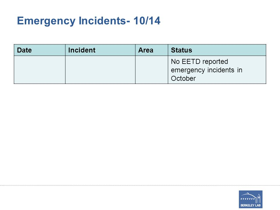 Emergency Incidents- 10/14 DateIncidentAreaStatus No EETD reported emergency incidents in October