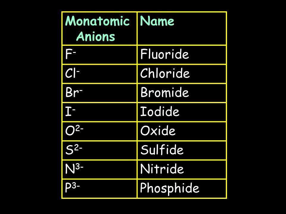 Monatomic Cations Name H+H+ Hydrogen Li + Lithium Na + Sodium K+K+ Potassium Mg 2+ Magnesium Ca 2+ Calcium Ba 2+ Barium Al 3+ Aluminum