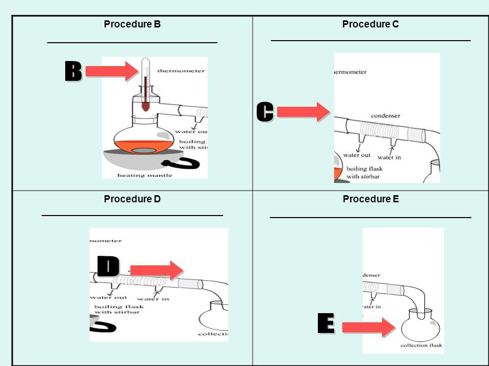 Procedure B ________________________________ Procedure C ____________________________________________ Procedure D ____________________________________