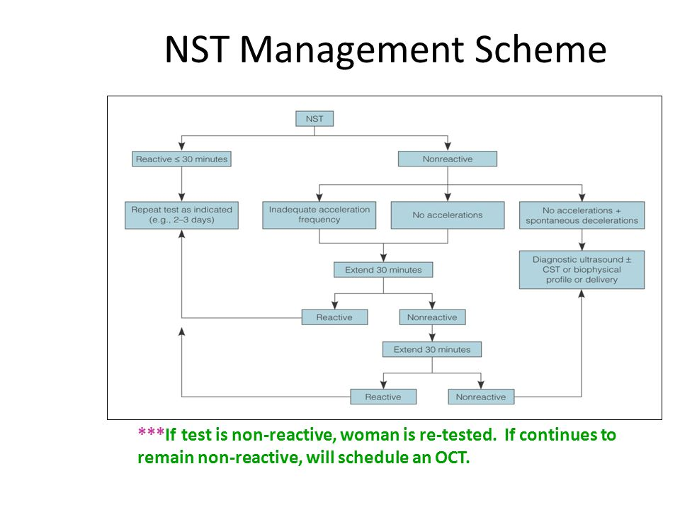 NST Management Scheme ***If test is non-reactive, woman is re-tested. If continues to remain non-reactive, will schedule an OCT.