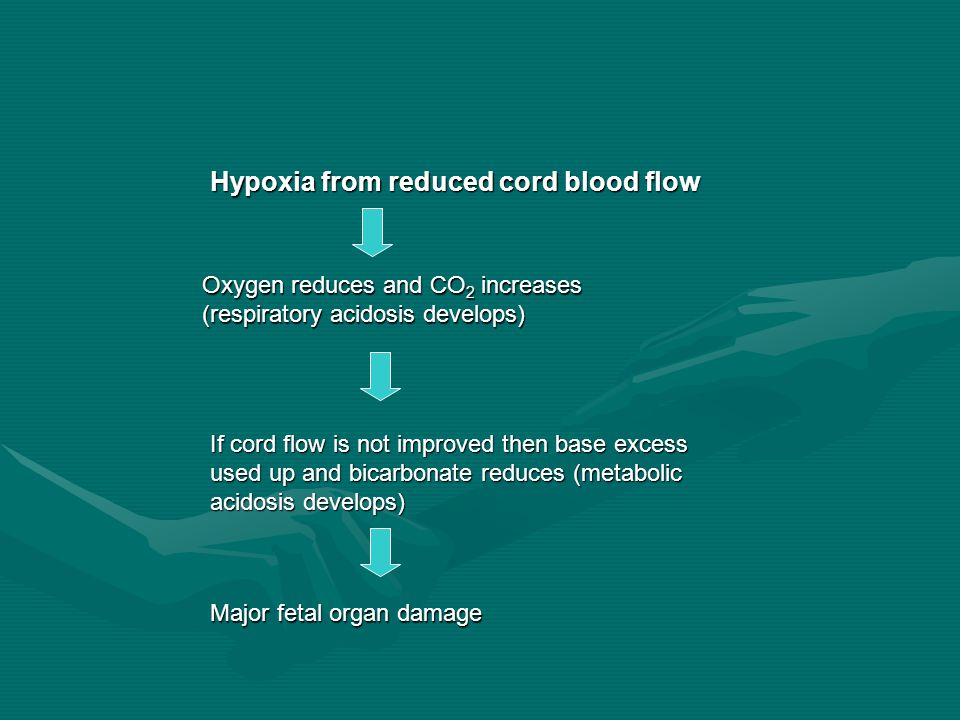 Hypoxia from reduced cord blood flow Oxygen reduces and CO 2 increases (respiratory acidosis develops) If cord flow is not improved then base excess used up and bicarbonate reduces (metabolic acidosis develops) Major fetal organ damage
