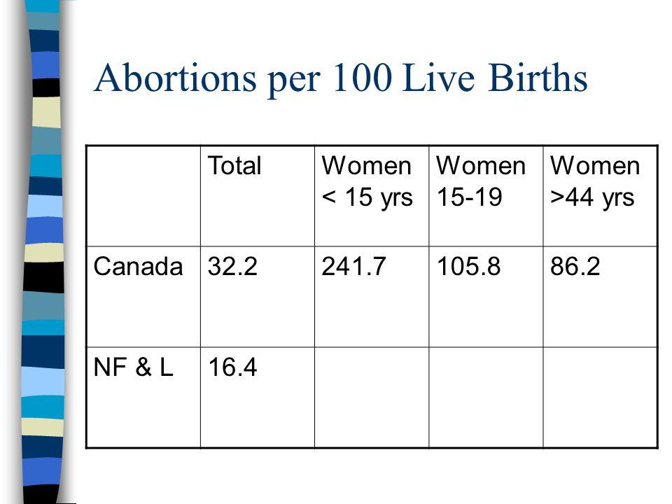 Abortions per 100 Live Births TotalWomen < 15 yrs Women 15-19 Women >44 yrs Canada32.2241.7105.886.2 NF & L16.4