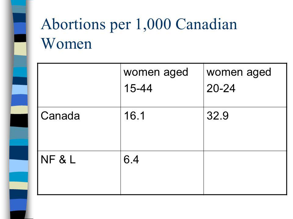 Abortions per 1,000 Canadian Women women aged 15-44 women aged 20-24 Canada16.132.9 NF & L6.4