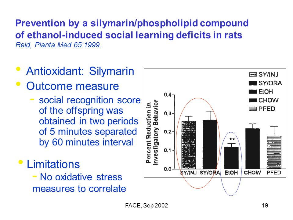 FACE, Sep 200219 Prevention by a silymarin/phospholipid compound of ethanol-induced social learning deficits in rats Reid, Planta Med 65:1999.
