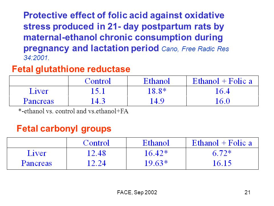 FACE, Sep 200221 Protective effect of folic acid against oxidative stress produced in 21- day postpartum rats by maternal-ethanol chronic consumption during pregnancy and lactation period Cano, Free Radic Res 34:2001.