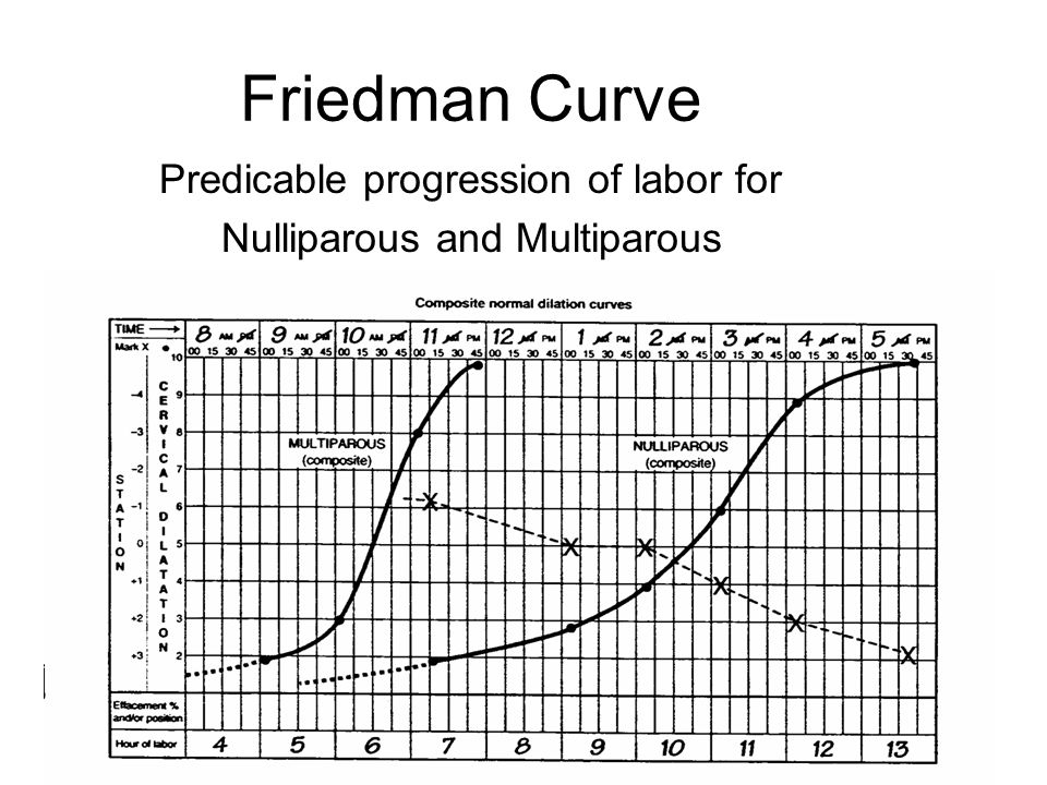 Friedman Curve Predicable progression of labor for Nulliparous and Multiparous