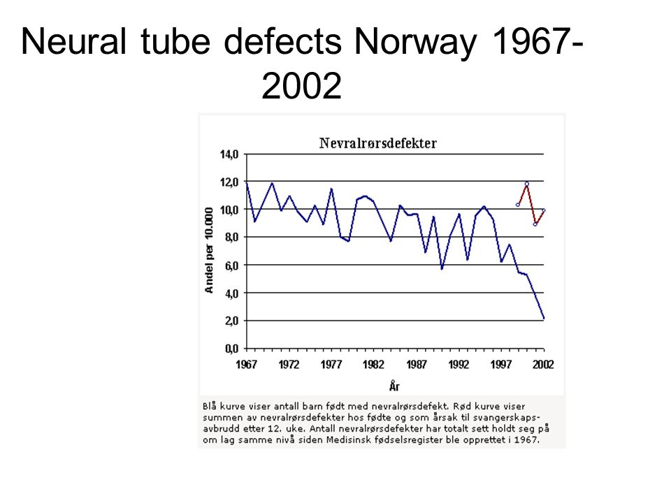 Neural tube defects Norway 1967- 2002