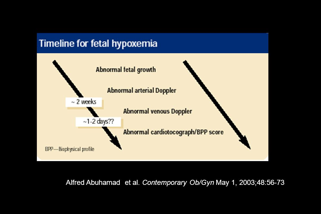 Alfred Abuhamad et al. Contemporary Ob/Gyn May 1, 2003;48:56-73
