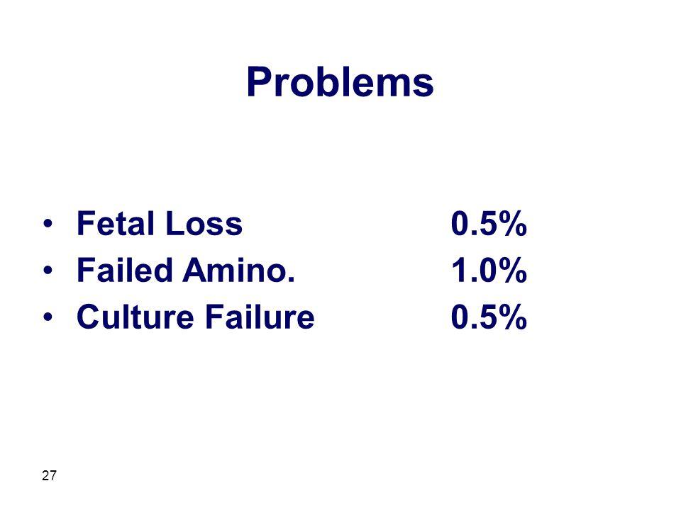 27 Fetal Loss0.5% Failed Amino.1.0% Culture Failure0.5% Problems