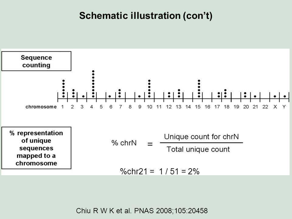 Schematic illustration (con't) %chr21 = 1 / 51 = 2% Chiu R W K et al. PNAS 2008;105:20458