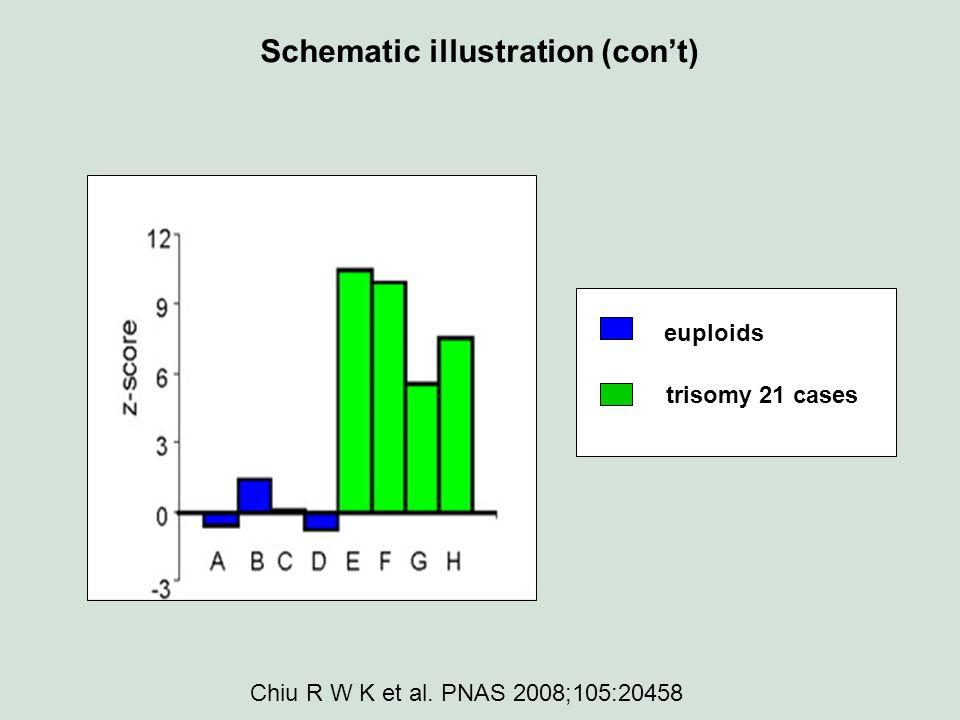 euploids trisomy 21 cases Schematic illustration (con't) Chiu R W K et al. PNAS 2008;105:20458