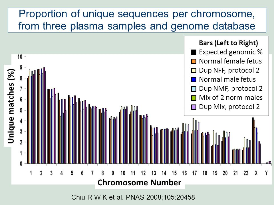 Unique matches (%) Chromosome Number Proportion of unique sequences per chromosome, from three plasma samples and genome database Bars (Left to Right) Expected genomic % Normal female fetus Dup NFF, protocol 2 Normal male fetus Dup NMF, protocol 2 Mix of 2 norm males Dup Mix, protocol 2 Chiu R W K et al.