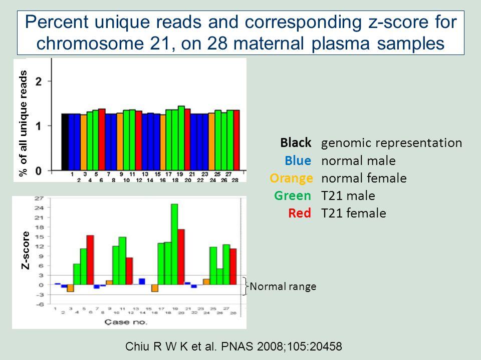 % of all unique reads Black genomic representation Blue normal male Orange normal female Green T21 male Red T21 female Normal range Chiu R W K et al.