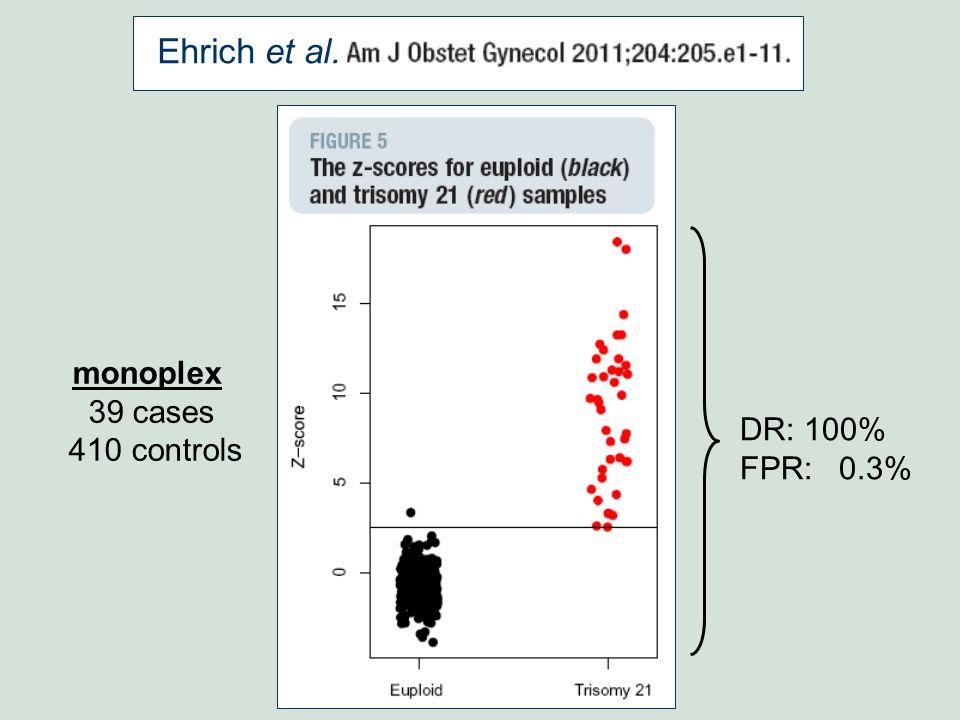 Ehrich et al. monoplex 39 cases 410 controls DR: 100% FPR: 0.3%