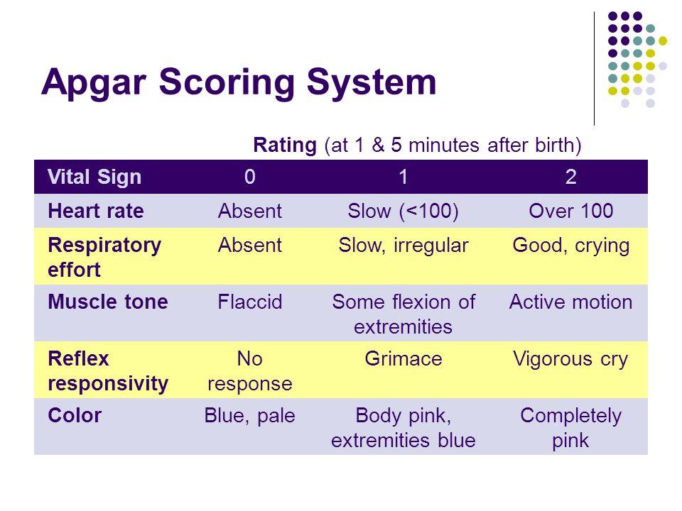 Apgar Scoring System Rating (at 1 & 5 minutes after birth) Vital Sign012 Heart rateAbsentSlow (<100)Over 100 Respiratory effort AbsentSlow, irregularG