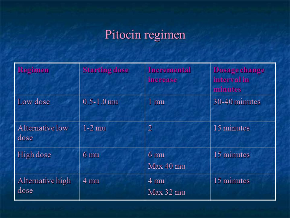 Pitocin regimen Regimen Starting dose Incremental increase Dosage change interval in minutes Low dose 0.5-1.0 mu 1 mu 30-40 minutes Alternative low do