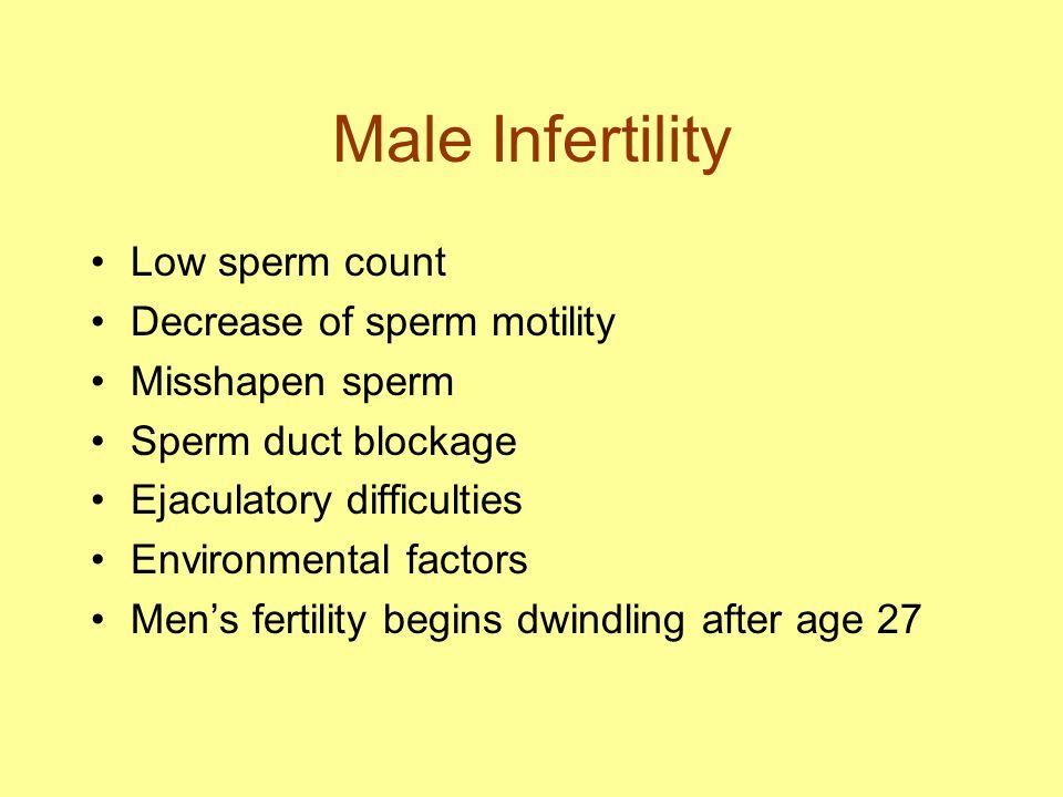 Male Infertility Low sperm count Decrease of sperm motility Misshapen sperm Sperm duct blockage Ejaculatory difficulties Environmental factors Men's fertility begins dwindling after age 27