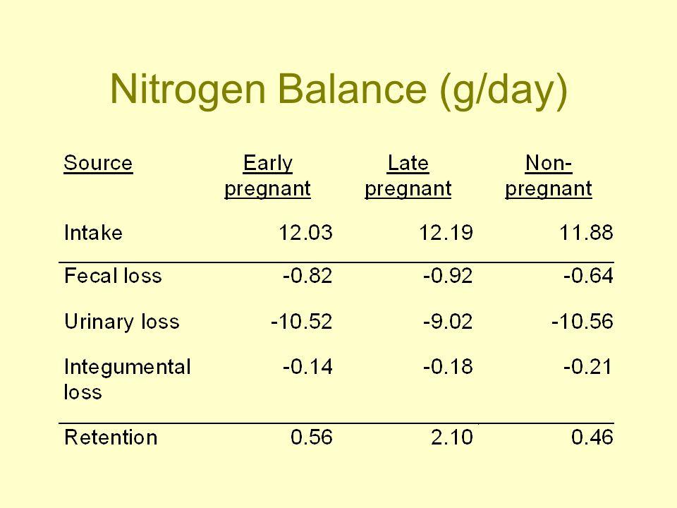 Nitrogen Balance (g/day)