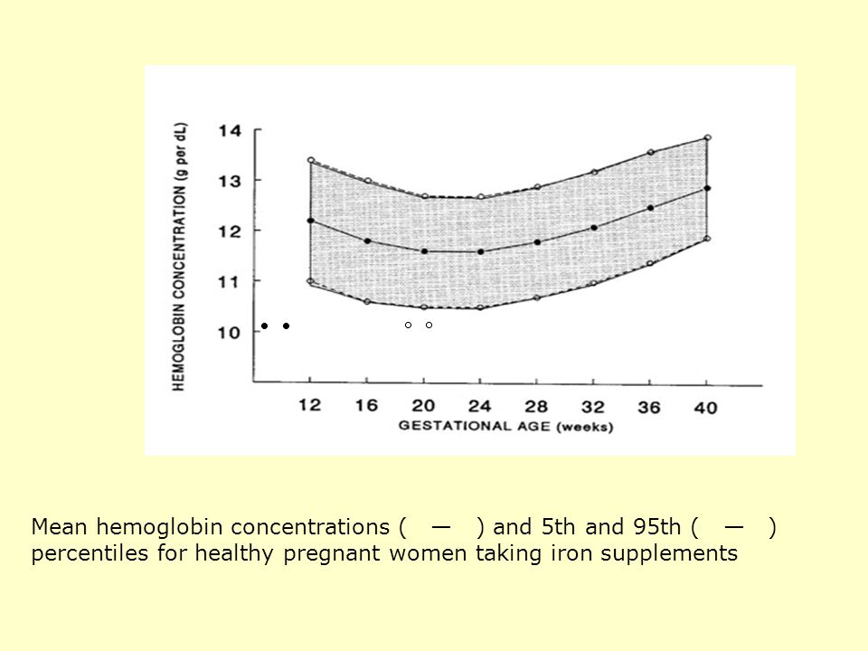 Mean hemoglobin concentrations ( — ) and 5th and 95th ( — ) percentiles for healthy pregnant women taking iron supplements