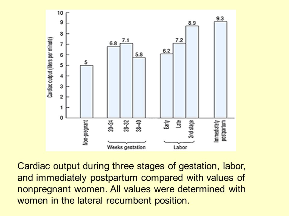 Cardiac output during three stages of gestation, labor, and immediately postpartum compared with values of nonpregnant women. All values were determin