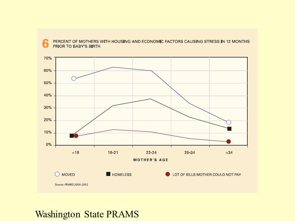 Washington State PRAMS