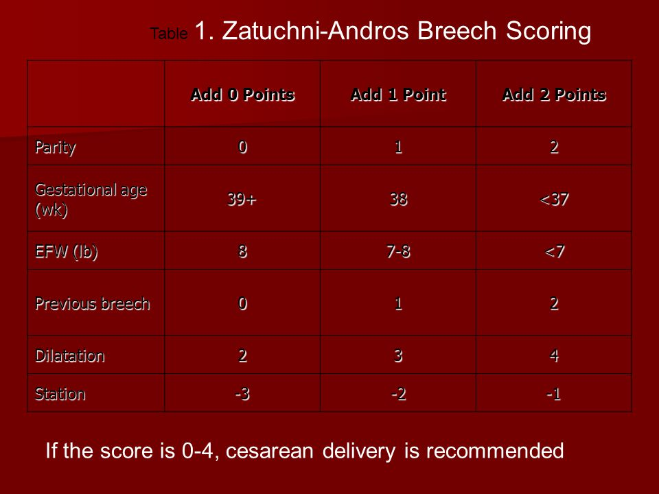 Table 1. Zatuchni-Andros Breech Scoring Add 0 Points Add 1 Point Add 2 Points Parity012 Gestational age (wk) 39+38<37 EFW (lb) 87-8<7 Previous breech