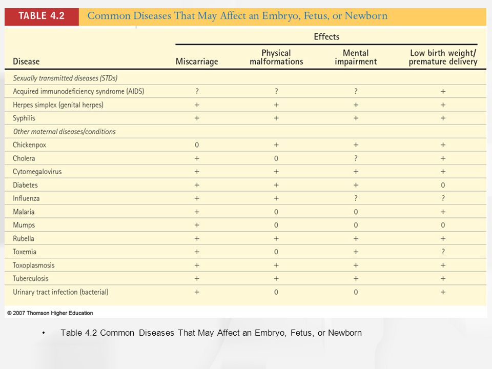 Table 4.2 Common Diseases That May Affect an Embryo, Fetus, or Newborn