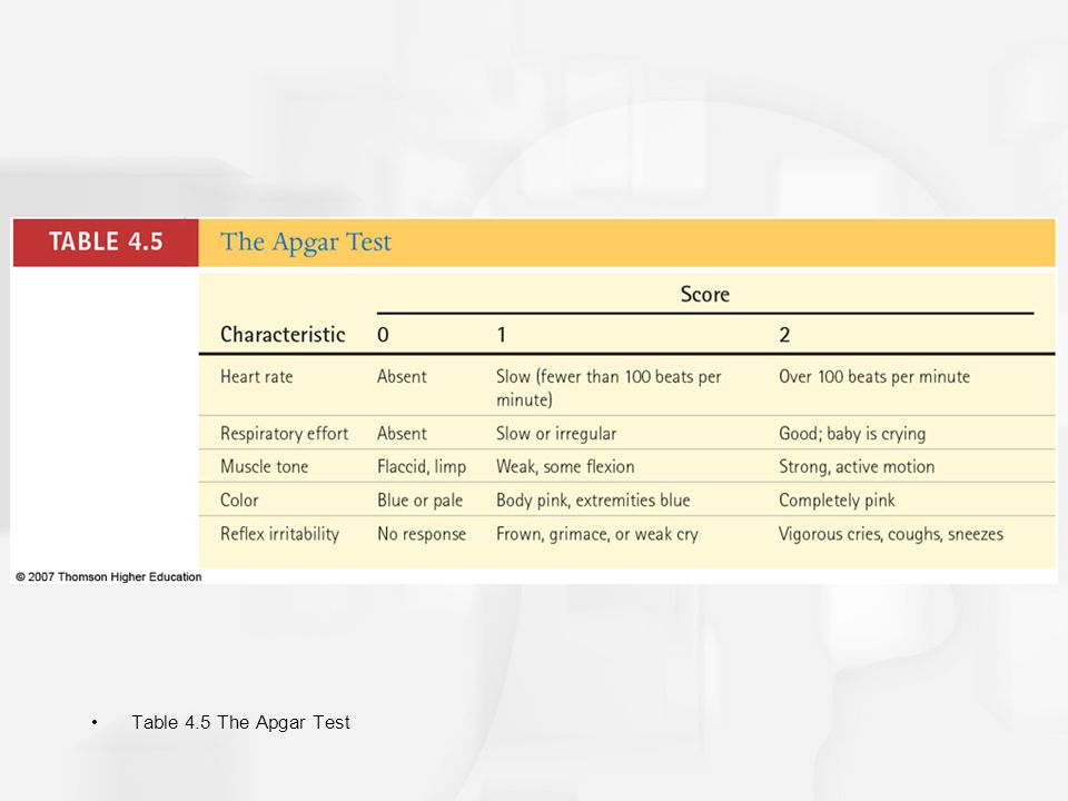 Table 4.5 The Apgar Test