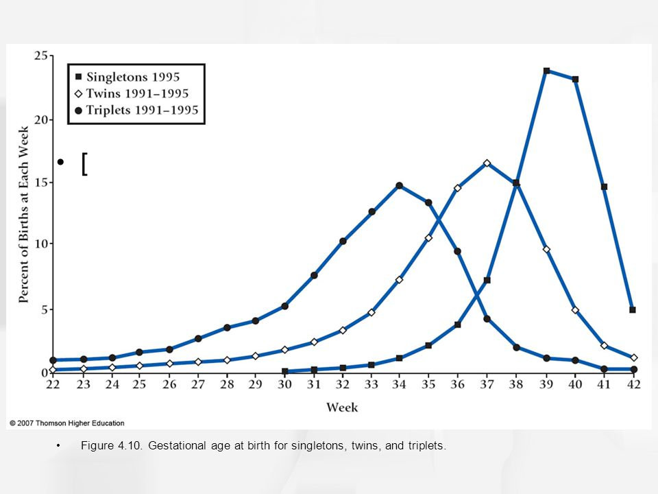 [ Figure 4.10. Gestational age at birth for singletons, twins, and triplets.