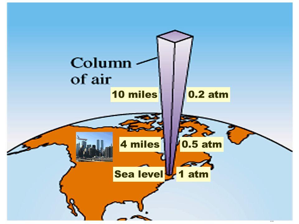 11 Sea level1 atm 4 miles0.5 atm 10 miles0.2 atm