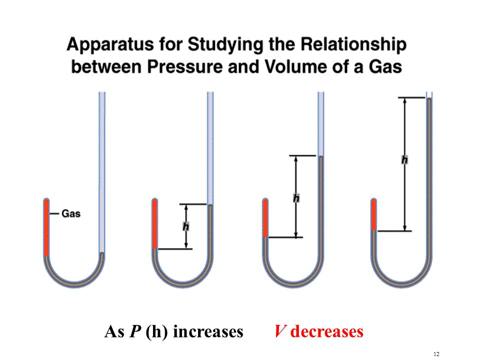12 As P (h) increases V decreases