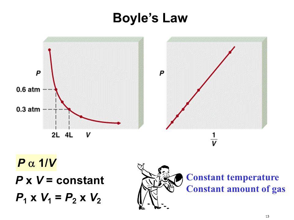 13 P  1/V P x V = constant P 1 x V 1 = P 2 x V 2 Boyle's Law Constant temperature Constant amount of gas