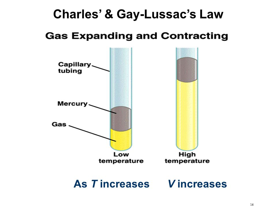 16 As T increasesV increases Charles' & Gay-Lussac's Law