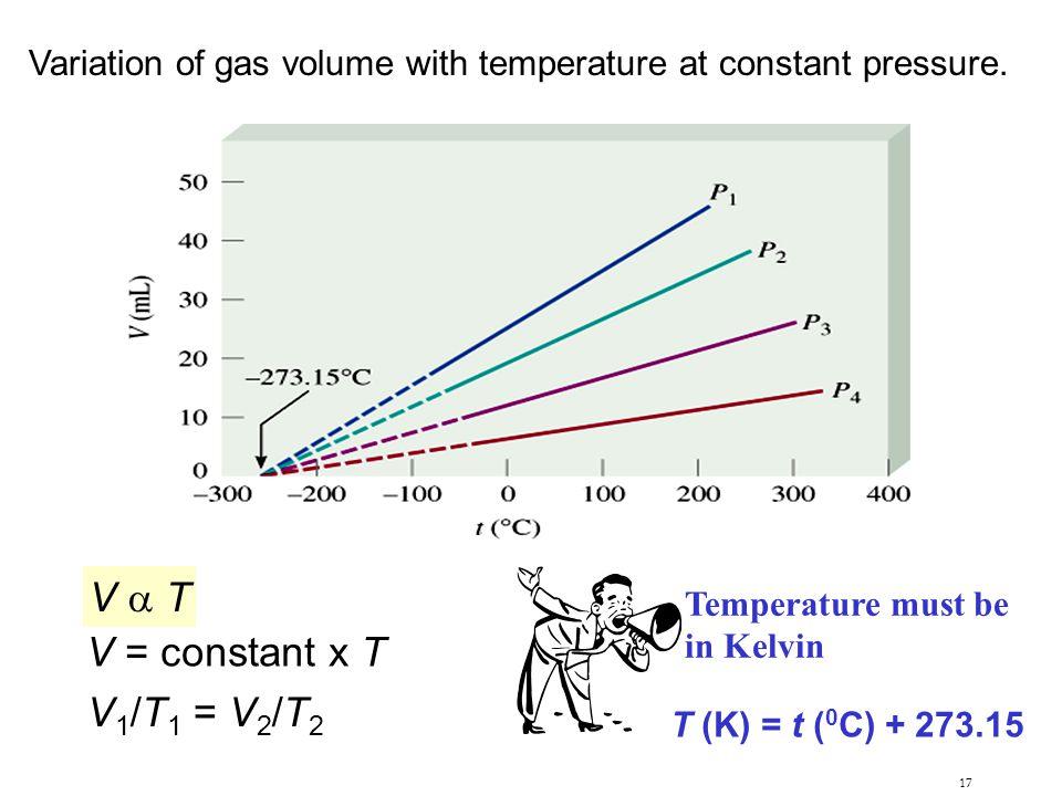 17 Variation of gas volume with temperature at constant pressure. V  TV  T V = constant x T V 1 /T 1 = V 2 /T 2 T (K) = t ( 0 C) + 273.15 Temperatur