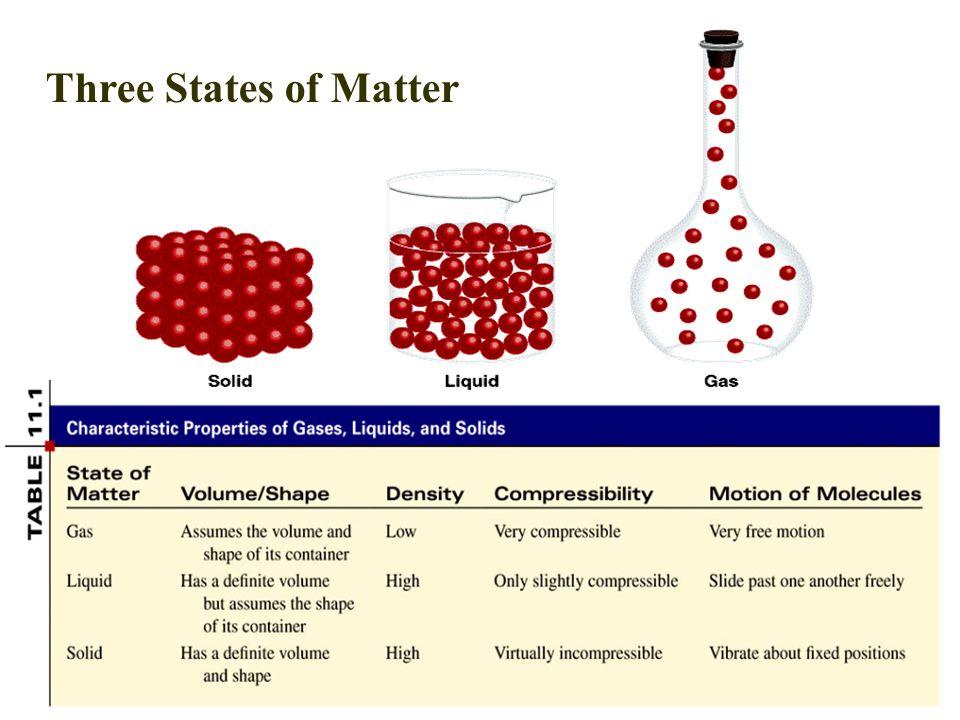 2 Three States of Matter