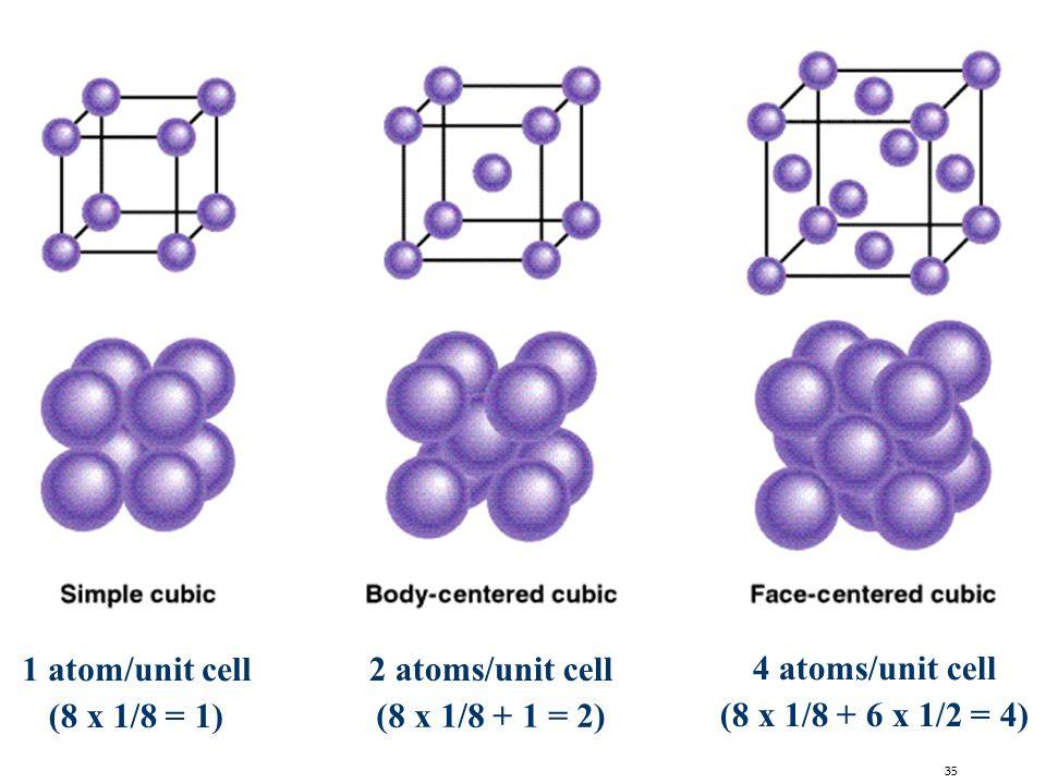 35 1 atom/unit cell (8 x 1/8 = 1) 2 atoms/unit cell (8 x 1/8 + 1 = 2) 4 atoms/unit cell (8 x 1/8 + 6 x 1/2 = 4)