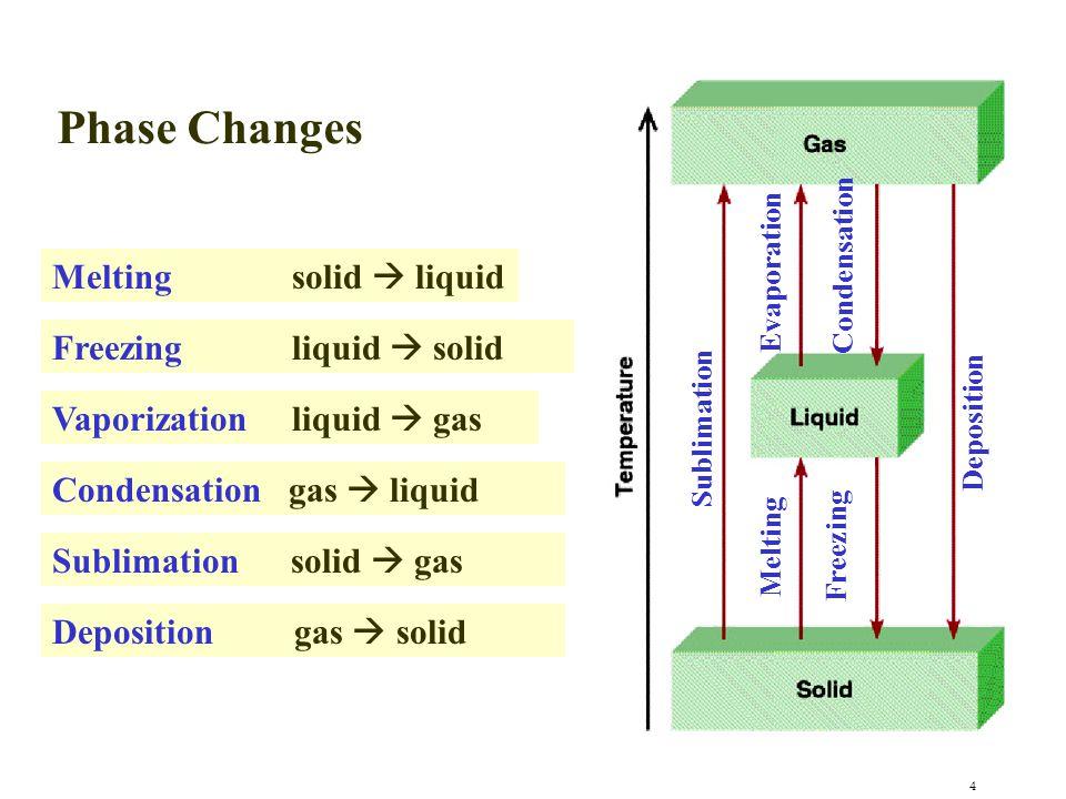 4 Evaporation Condensation Melting Freezing Sublimation Deposition Phase Changes Melting solid  liquid Freezing liquid  solid Vaporization liquid 