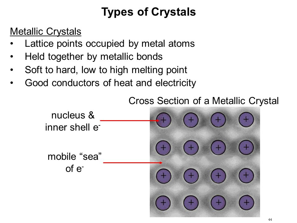 44 Types of Crystals Metallic Crystals Lattice points occupied by metal atoms Held together by metallic bonds Soft to hard, low to high melting point
