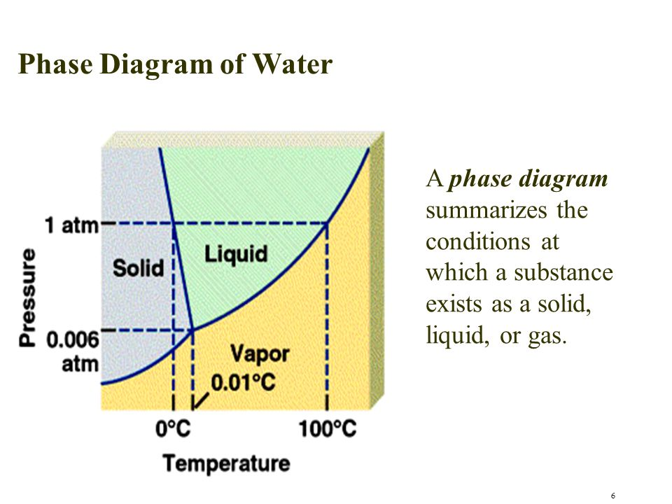6 A phase diagram summarizes the conditions at which a substance exists as a solid, liquid, or gas. Phase Diagram of Water