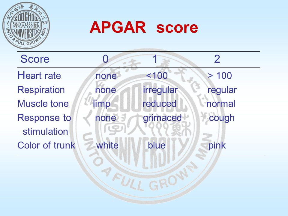 APGAR score Score 0 1 2 H eart rate none 100 Respiration none irregular regular Muscle tone limp reduced normal Response to none grimaced cough stimulation Color of trunk white blue pink