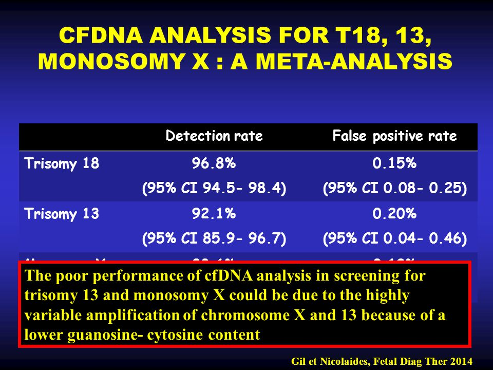 CFDNA ANALYSIS FOR T18, 13, MONOSOMY X : A META-ANALYSIS Gil et Nicolaides, Fetal Diag Ther 2014 Detection rateFalse positive rate Trisomy 18 96.8% (95% CI 94.5- 98.4) 0.15% (95% CI 0.08- 0.25) Trisomy 13 92.1% (95% CI 85.9- 96.7) 0.20% (95% CI 0.04- 0.46) Monosomy X88.6% (95% CI 83.0- 93.1) 0.12% (95% CI 0.05- 0.24) The poor performance of cfDNA analysis in screening for trisomy 13 and monosomy X could be due to the highly variable amplification of chromosome X and 13 because of a lower guanosine- cytosine content