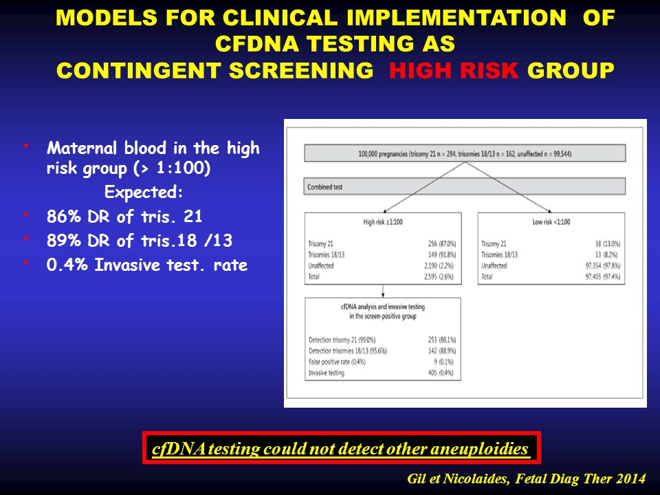 MODELS FOR CLINICAL IMPLEMENTATION OF CFDNA TESTING AS CONTINGENT SCREENING HIGH RISK GROUP Maternal blood in the high risk group (> 1:100) Expected: 86% DR of tris.